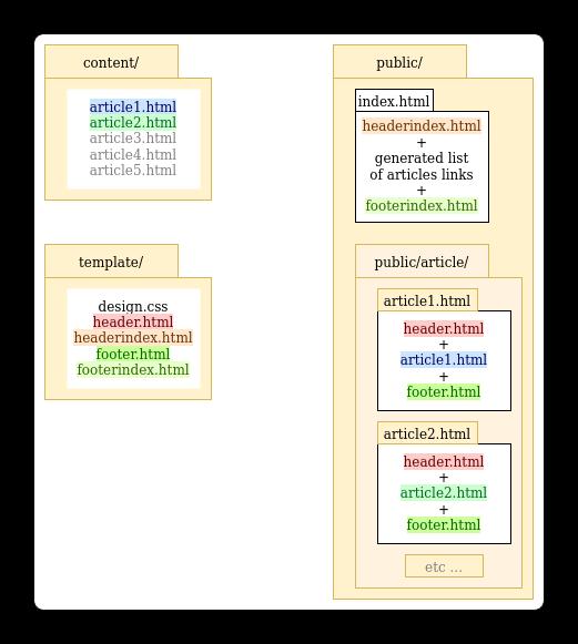 schema de création de sites avec assb